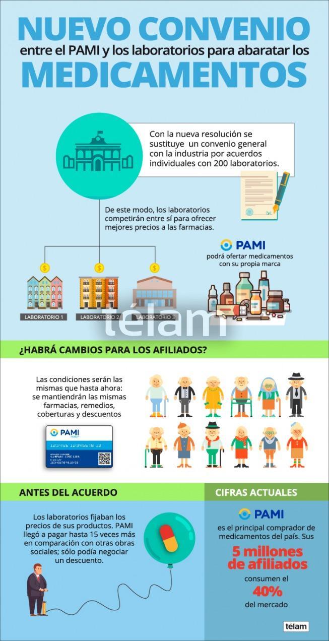 Nuevo convenio del PAMI