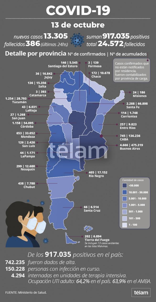 Otras 386 personas murieron y 13.305 fueron diagnosticadas con coronavirus en el país