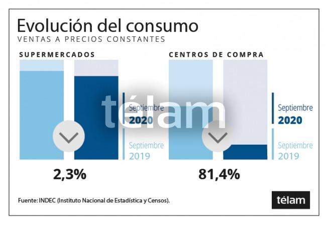 Las ventas en los supermercados retrocedieron en septiembre 2,3% interanual