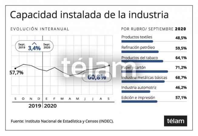La utilización de la capacidad instalada subió al 60,8% en septiembre, informó el Indec