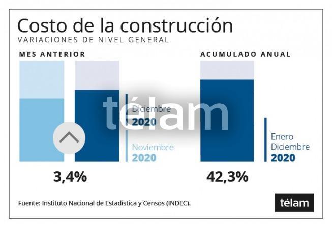 Los precios mayoristas subieron 35,4% el año pasado, mientras costo de la construcción avanzó 42,3%