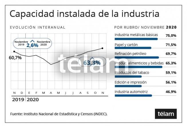 Utilización de la capacidad instalada fue de 63,3% en noviembre, 2,6 puntos más que un año atrás
