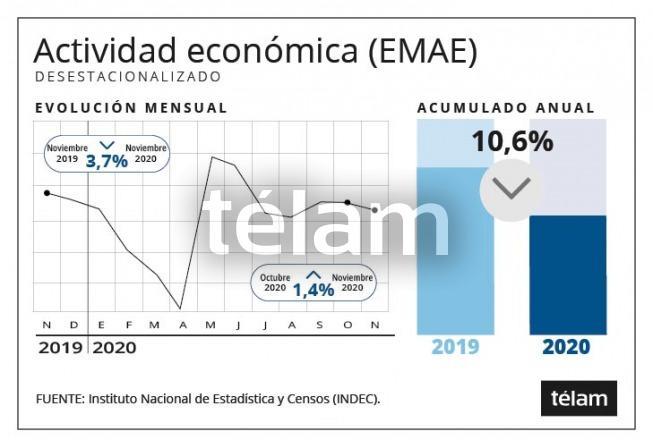 La actividad económica cayó en noviembre 3,7% interanual y subió 1,4% con respecto a octubre