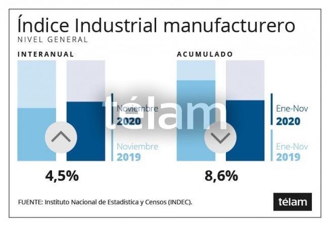 En noviembre, la actividad industrial creció 4,5% y la construcción 6,2% interanual