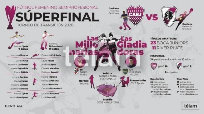Boca y River definen al primer campeón de la era profesional del fútbol femenino