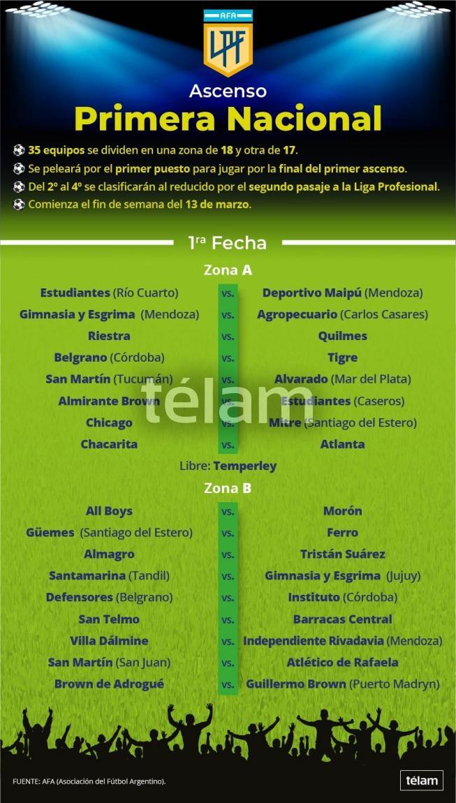 Se sorteó la Primera Nacional, que dará dos plazas para la Liga Profesional de Fútbol