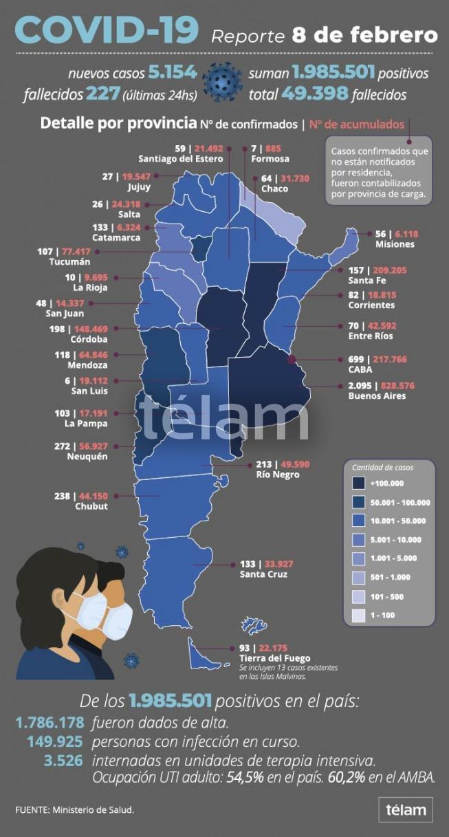 Otras 227 personas murieron y 5.154 contrajeron coronavirus en el país