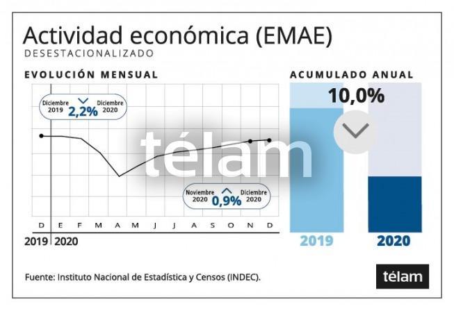La actividad económica cayó en diciembre 2,2% interanual y creció 0,9% respecto a noviembre