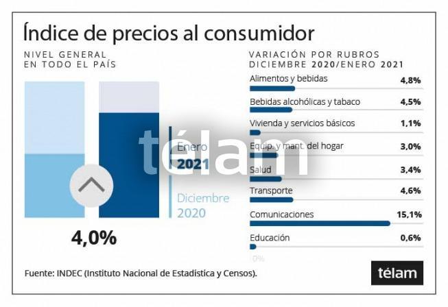 El costo de vida aumentó 4% durante enero, informó el Indec