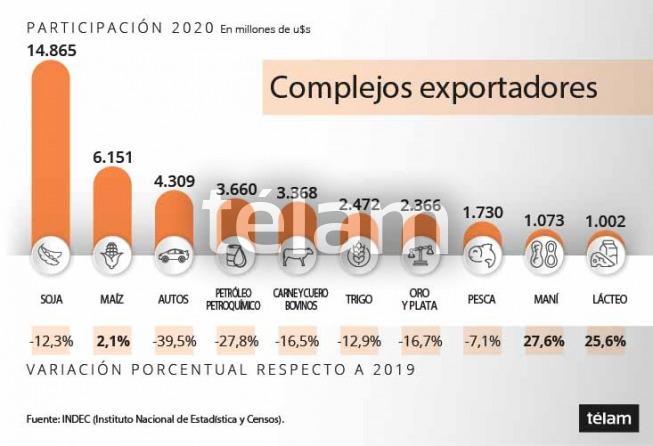 La soja lideró exportaciones en 2020 con más de US$14 mil millones, pero retrocedió 12,3% interanual