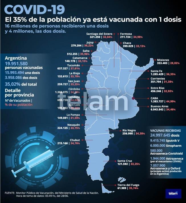 Argentina superó el 35% de su población vacunada con la primera dosis contra el coronavirus